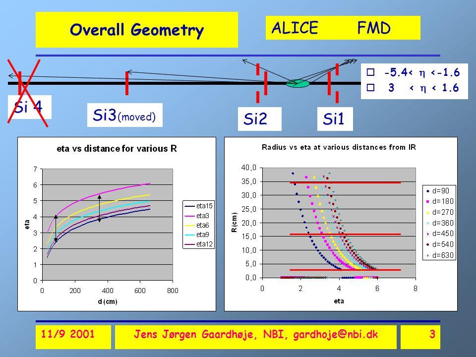 ALICE FMD 11/9 2001Jens Jørgen Gaardhøje, NBI, gardhoje@nbi.dk3 Overall Geometry o-5.4<  <-1.6 o 3 <  < 1.6 Si 4 Si3 (moved) Si2Si1