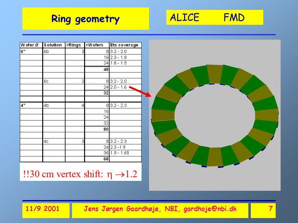 ALICE FMD 11/9 2001Jens Jørgen Gaardhøje, NBI, gardhoje@nbi.dk7 Ring geometry !!30 cm vertex shift:   1.2