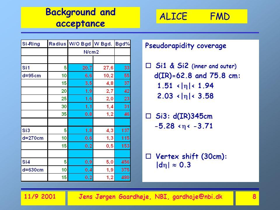 ALICE FMD 11/9 2001Jens Jørgen Gaardhøje, NBI, gardhoje@nbi.dk8 Background and acceptance Pseudorapidity coverage oSi1 & Si2 (inner and outer) d(IR)=62.8 and 75.8 cm: 1.51 <|  |< 1.94 2.03 <|  |< 3.58 oSi3: d(IR)345cm -5.28 <  < -3.71 oVertex shift (30cm): |d  |  0.3