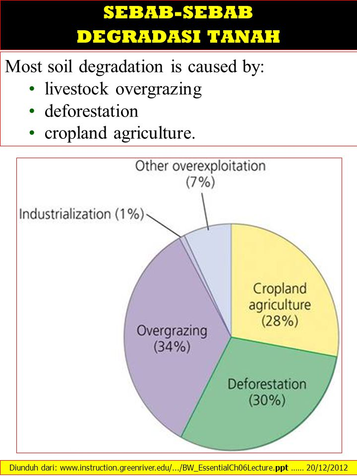 Most soil degradation is caused by: livestock overgrazing deforestation cropland agriculture. Diunduh dari: www.instruction.greenriver.edu/.../BW_Esse