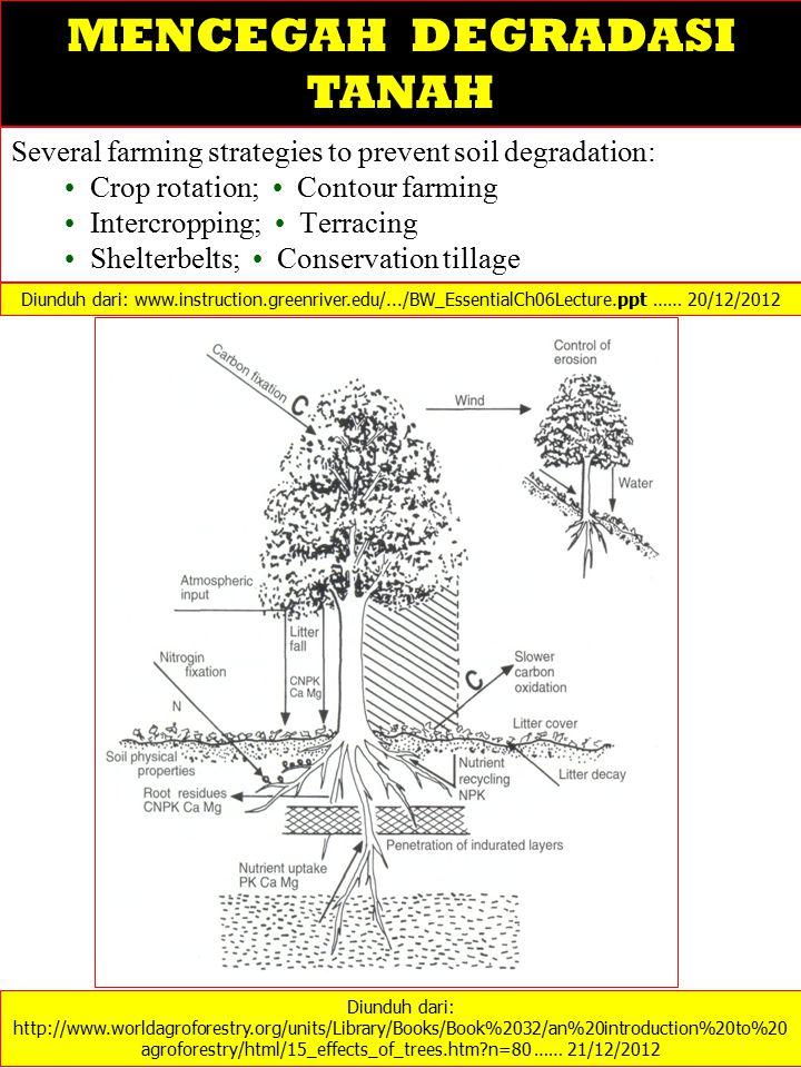 Several farming strategies to prevent soil degradation: Crop rotation; Contour farming Intercropping; Terracing Shelterbelts; Conservation tillage Diu