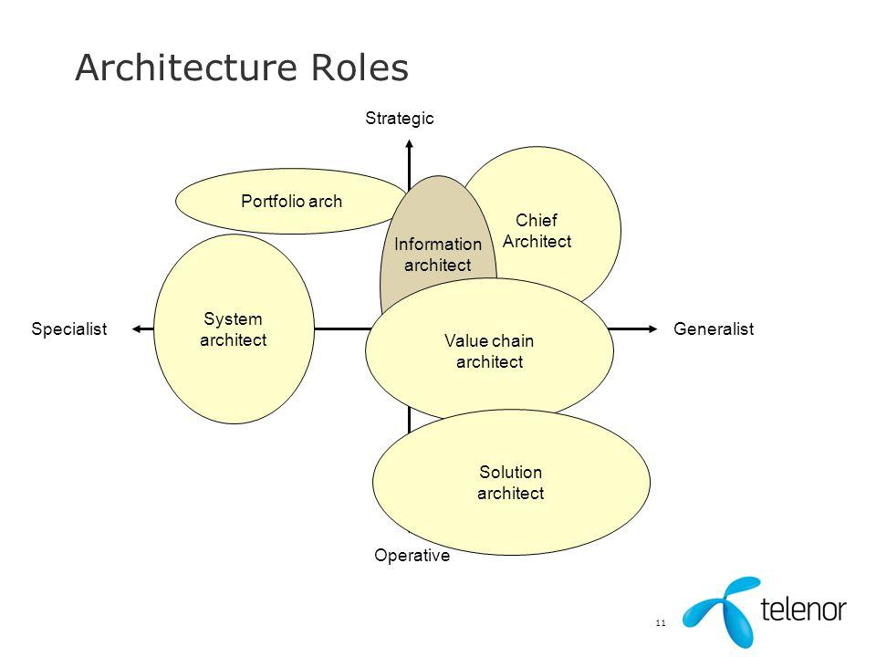 11 Architecture Roles Strategic Operative GeneralistSpecialist System architect Portfolio arch Chief Architect Information architect Value chain archi