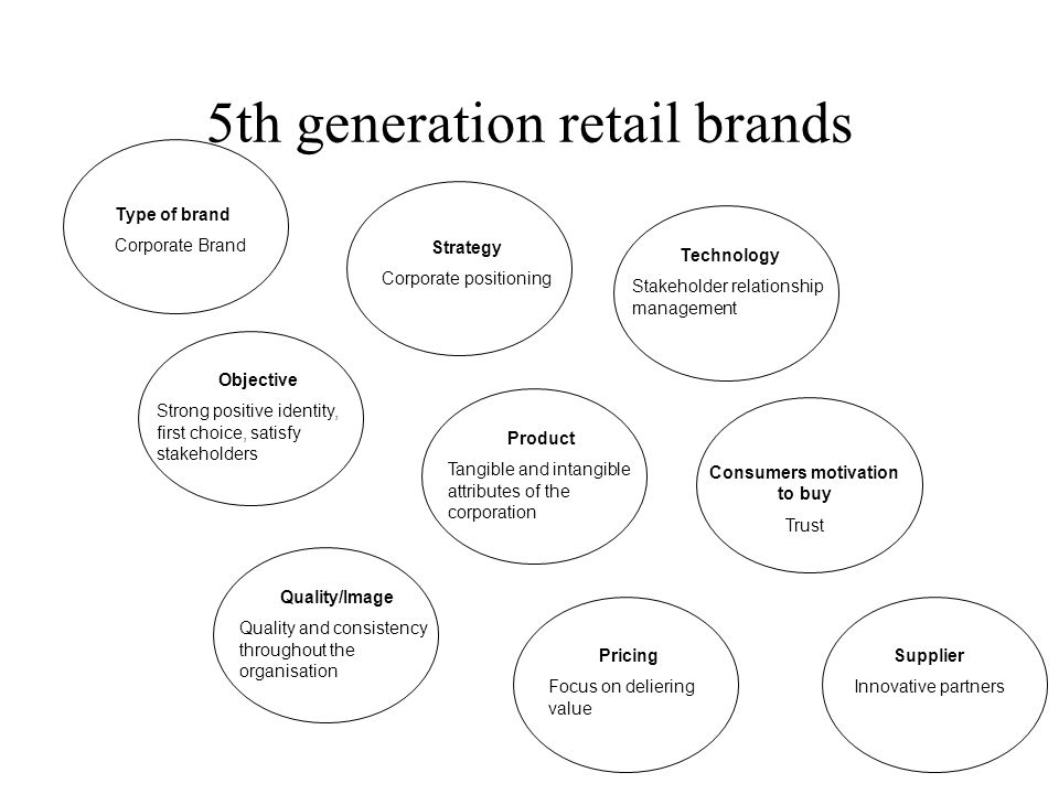 5th generation retail brands Type of brand Corporate Brand Strategy Corporate positioning Objective Strong positive identity, first choice, satisfy stakeholders Product Tangible and intangible attributes of the corporation Technology Stakeholder relationship management Quality/Image Quality and consistency throughout the organisation Pricing Focus on deliering value Consumers motivation to buy Trust Supplier Innovative partners
