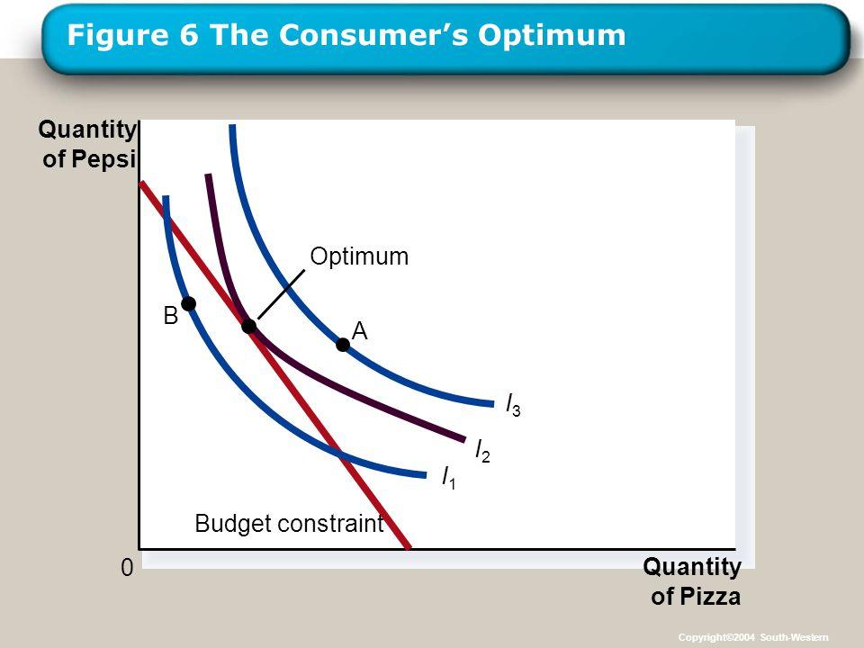 LOGO Figure 6 The Consumer's Optimum Quantity of Pizza Quantity of Pepsi 0 Budget constraint I1I1 I2I2 I3I3 Optimum A B Copyright©2004 South-Western