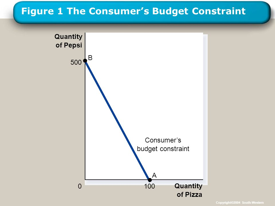 LOGO Figure 1 The Consumer's Budget Constraint Quantity of Pizza Quantity of Pepsi 0 Consumer's budget constraint 500 B 100 A Copyright©2004 South-Western
