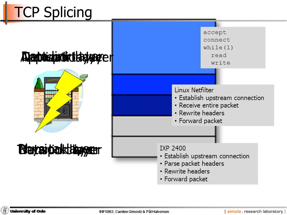INF5063, Carsten Griwodz & Pål Halvorsen University of Oslo INF5063, Carsten Griwodz & Pål Halvorsen University of Oslo TCP Splicing Data link layer P