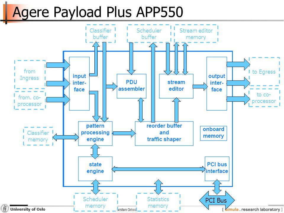 INF5063, Carsten Griwodz & Pål Halvorsen University of Oslo Agere Payload Plus APP550 Classifier memory Classifier buffer Scheduler buffer Stream editor memory from Ingress from.
