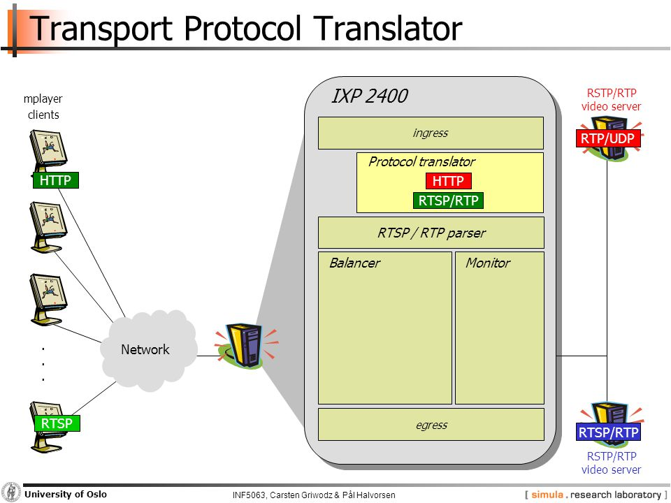 INF5063, Carsten Griwodz & Pål Halvorsen University of Oslo Transport Protocol Translator Network......
