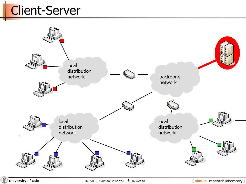 INF5063, Carsten Griwodz & Pål Halvorsen University of Oslo Client-Server backbone network local distribution network local distribution network local distribution network