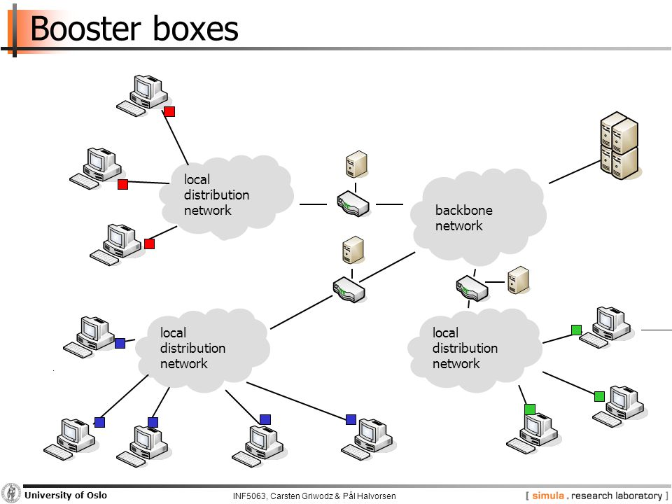 INF5063, Carsten Griwodz & Pål Halvorsen University of Oslo Booster boxes backbone network local distribution network local distribution network local distribution network