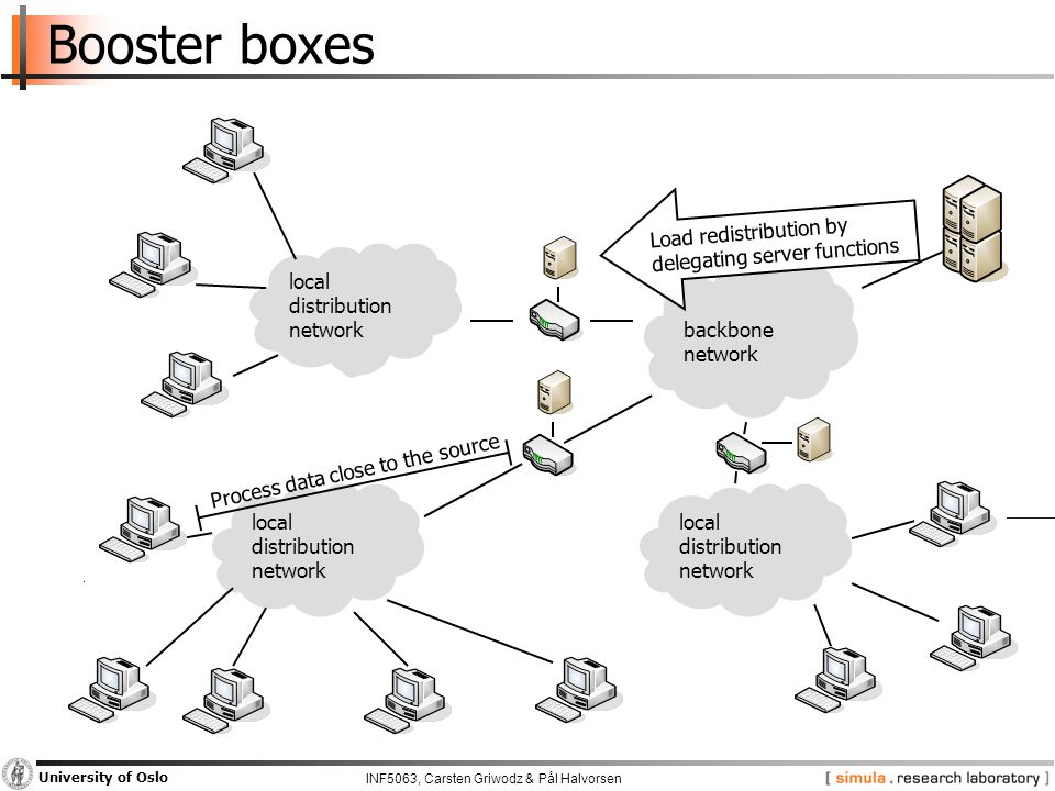 INF5063, Carsten Griwodz & Pål Halvorsen University of Oslo Booster boxes backbone network local distribution network local distribution network local distribution network Load redistribution by delegating server functions Process data close to the source