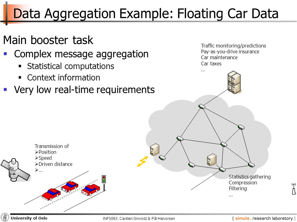 INF5063, Carsten Griwodz & Pål Halvorsen University of Oslo Data Aggregation Example: Floating Car Data Main booster task  Complex message aggregation  Statistical computations  Context information  Very low real-time requirements Traffic monitoring/predictions Pay-as-you-drive insurance Car maintenance Car taxes … Statistics gathering Compression Filtering … Transmission of  Position  Speed  Driven distance  …