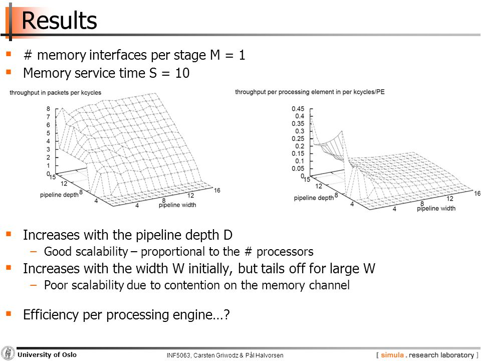 INF5063, Carsten Griwodz & Pål Halvorsen University of Oslo Results  # memory interfaces per stage M = 1  Memory service time S = 10  Increases with the pipeline depth D −Good scalability – proportional to the # processors  Increases with the width W initially, but tails off for large W −Poor scalability due to contention on the memory channel  Efficiency per processing engine…