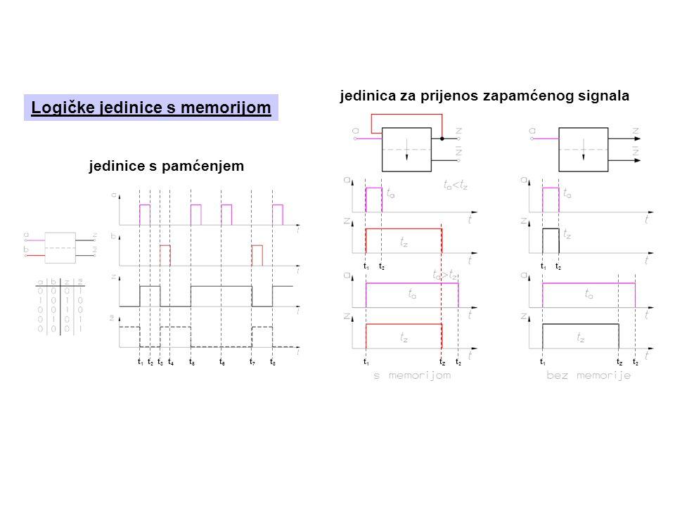 Logičke jedinice s memorijom jedinice s pamćenjem jedinica za prijenos zapamćenog signala t1t1 t2t2 t3t3 t4t4 t5t5 t6t6 t7t7 t8t8 t1t1 tZtZ t2t2 t1t1 tZtZ t1t1 t2t2 t1t1 t2t2 t2t2