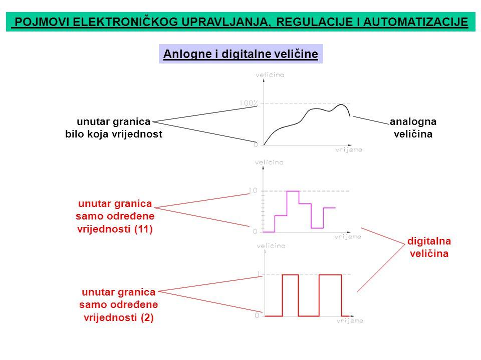 POJMOVI ELEKTRONIČKOG UPRAVLJANJA, REGULACIJE I AUTOMATIZACIJE Anlogne i digitalne veličine unutar granica bilo koja vrijednost unutar granica samo određene vrijednosti (11) unutar granica samo određene vrijednosti (2) digitalna veličina analogna veličina