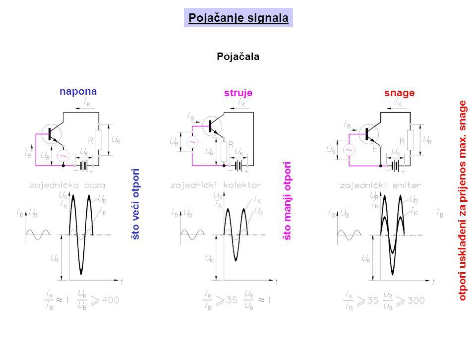 Pojačanje signala napona strujesnage što veći otpori što manji otpori otpori usklađeni za prijenos max.