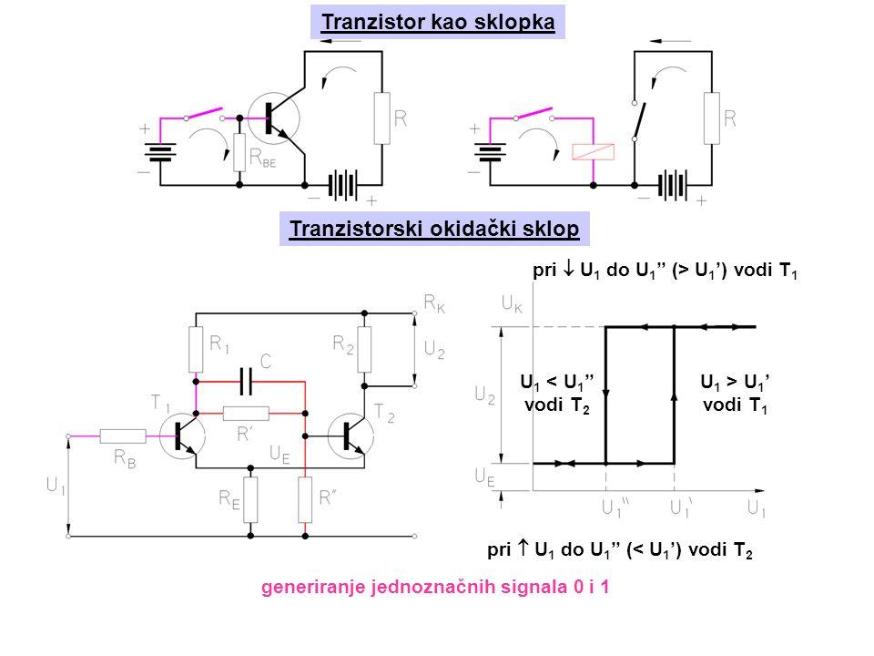Tranzistor kao sklopka Tranzistorski okidački sklop U 1 < U 1 '' vodi T 2 U 1 > U 1 ' vodi T 1 pri  U 1 do U 1 '' (> U 1 ') vodi T 1 pri  U 1 do U 1 '' (< U 1 ') vodi T 2 generiranje jednoznačnih signala 0 i 1