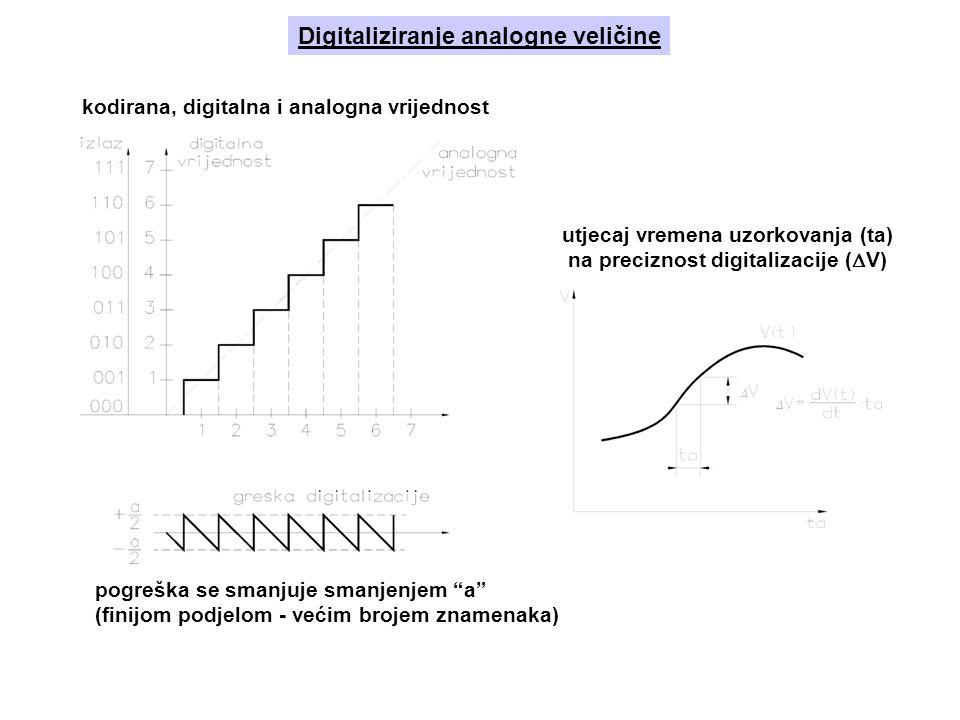 Digitaliziranje analogne veličine utjecaj vremena uzorkovanja (ta) na preciznost digitalizacije (  V) kodirana, digitalna i analogna vrijednost pogreška se smanjuje smanjenjem a (finijom podjelom - većim brojem znamenaka)