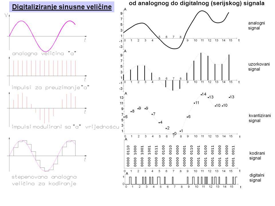 Digitaliziranje sinusne veličine od analognog do digitalnog (serijskog) signala