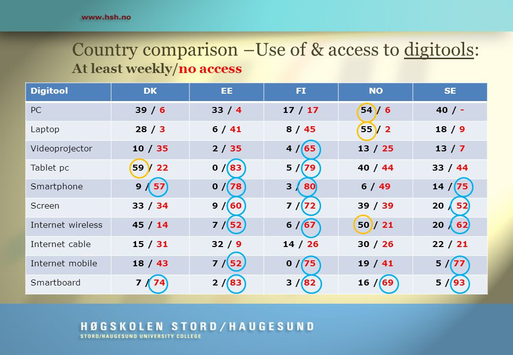 Country comparison –Use of & access to digitools: At least weekly/no access DigitoolDKEEFINOSE PC39 / 633 / 417 / 1754 / 640 / - Laptop28 / 36 / 418 / 4555 / 218 / 9 Videoprojector10 / 352 / 354 / 6513 / 2513 / 7 Tablet pc59 / 220 / 835 / 7940 / 4433 / 44 Smartphone9 / 570 / 783 / 806 / 4914 / 75 Screen33 / 349 / 607 / 7239 / 3920 / 52 Internet wireless45 / 147 / 526 / 6750 / 2120 / 62 Internet cable15 / 3132 / 914 / 2630 / 2622 / 21 Internet mobile18 / 437 / 520 / 7519 / 415 / 77 Smartboard7 / 742 / 833 / 8216 / 695 / 93