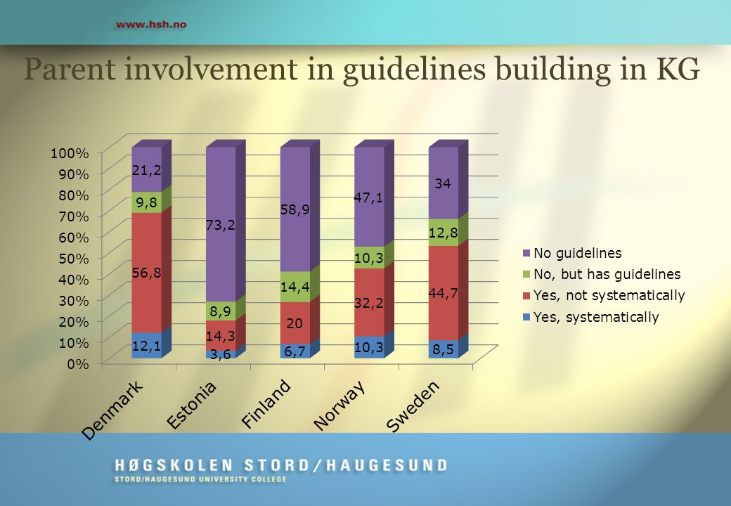 Parent involvement in guidelines building in KG
