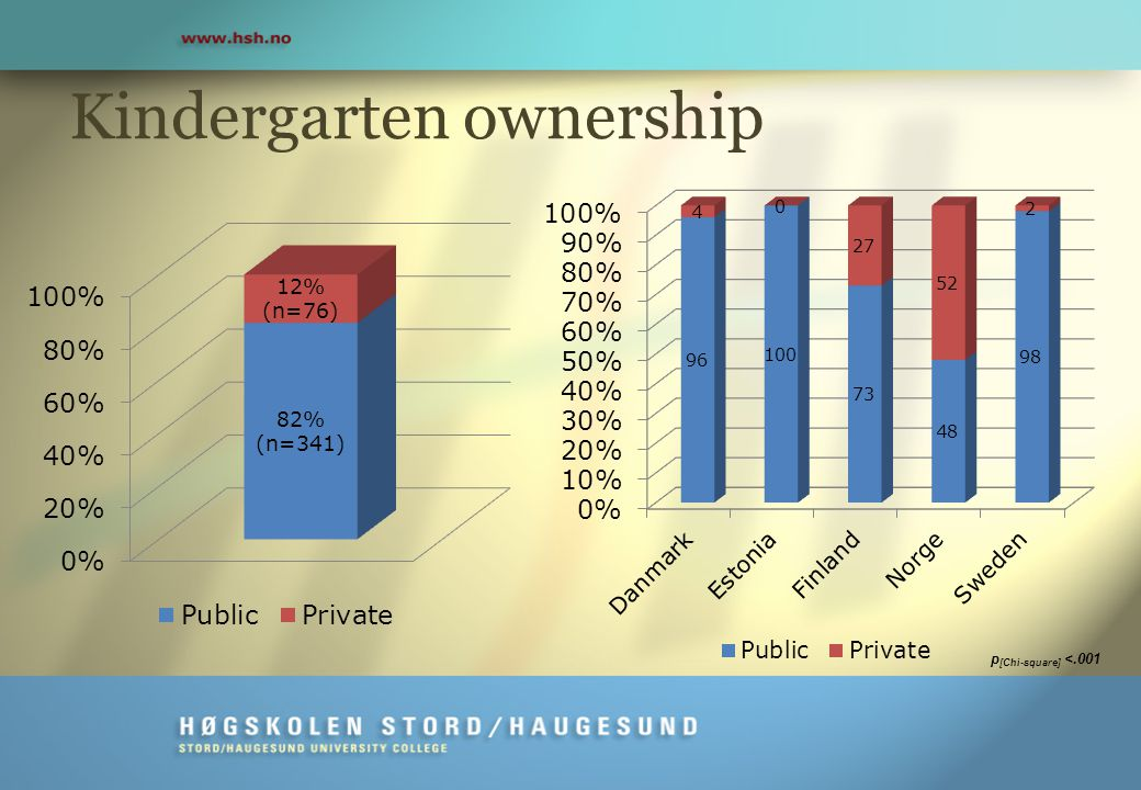 Kindergarten ownership p [Chi-square] <.001