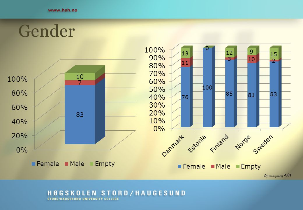Gender p [Chi-square] <.01