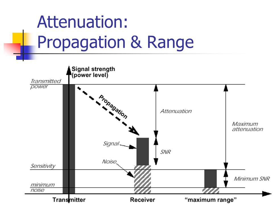 Attenuation: Propagation & Range