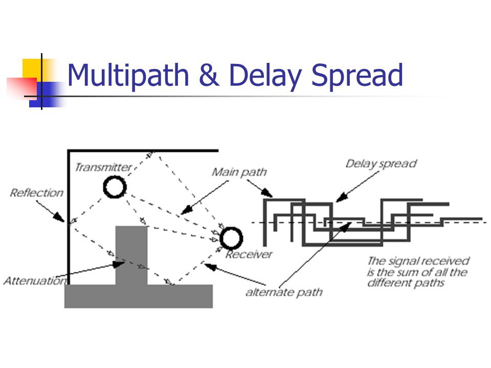 Multipath & Delay Spread