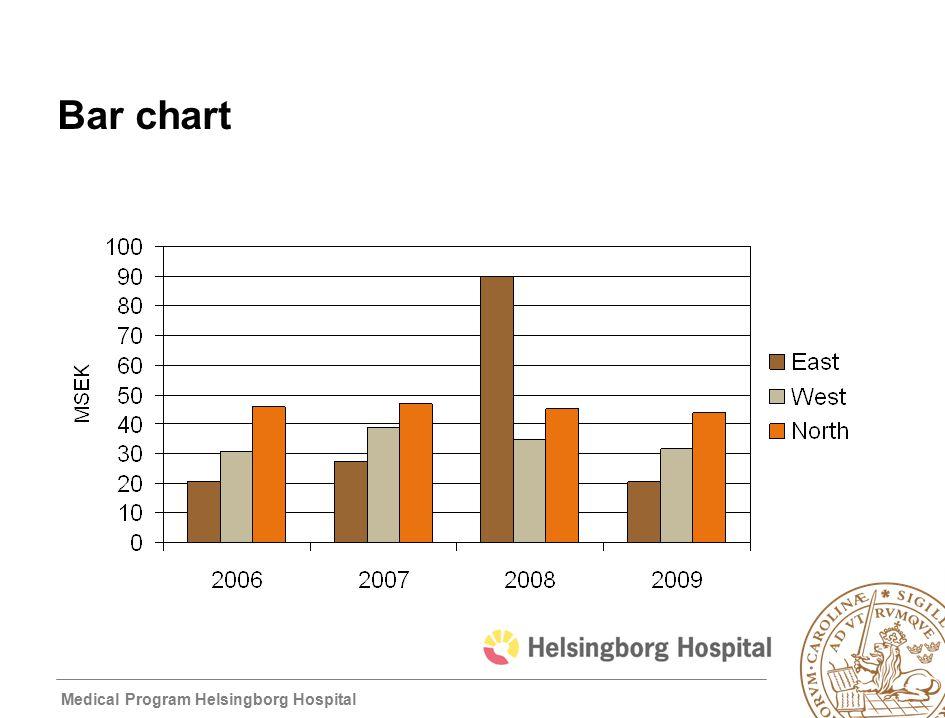 Medical Program Helsingborg Hospital Bar chart