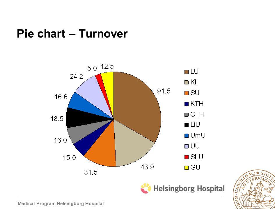 Medical Program Helsingborg Hospital Pie chart – Turnover