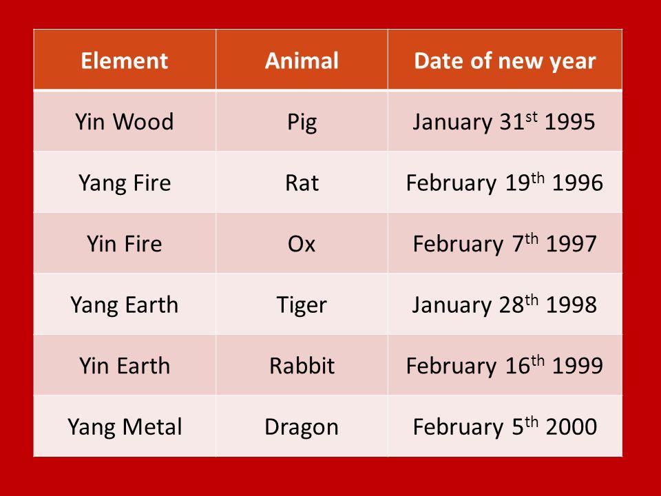 ElementAnimalDate of new year Yin WoodPigJanuary 31 st 1995 Yang FireRatFebruary 19 th 1996 Yin FireOxFebruary 7 th 1997 Yang EarthTigerJanuary 28 th 1998 Yin EarthRabbitFebruary 16 th 1999 Yang MetalDragonFebruary 5 th 2000