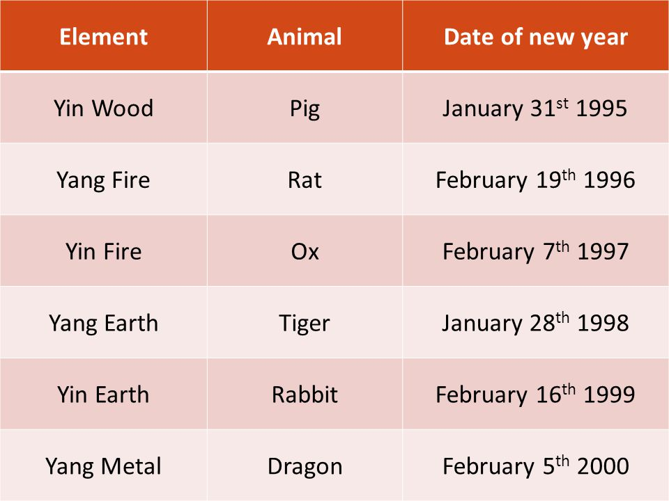 ElementAnimalDate of new year Yin WoodPigJanuary 31 st 1995 Yang FireRatFebruary 19 th 1996 Yin FireOxFebruary 7 th 1997 Yang EarthTigerJanuary 28 th 1998 Yin EarthRabbitFebruary 16 th 1999 Yang MetalDragonFebruary 5 th 2000