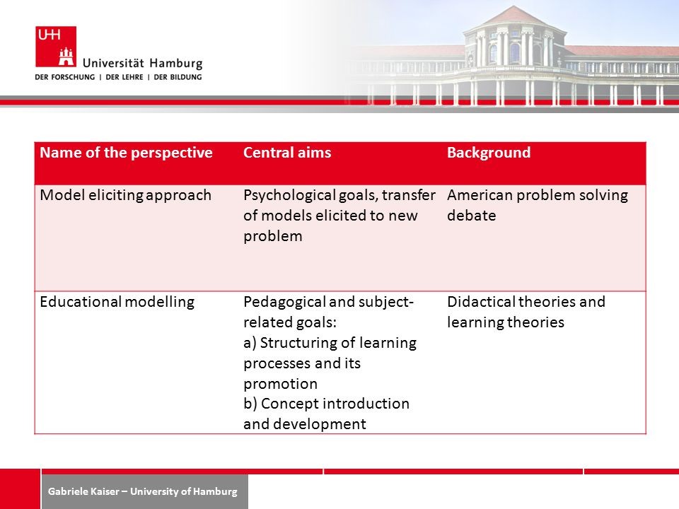 Gabriele Kaiser – University of Hamburg Name of the perspectiveCentral aimsBackground Model eliciting approachPsychological goals, transfer of models elicited to new problem American problem solving debate Educational modellingPedagogical and subject- related goals: a) Structuring of learning processes and its promotion b) Concept introduction and development Didactical theories and learning theories