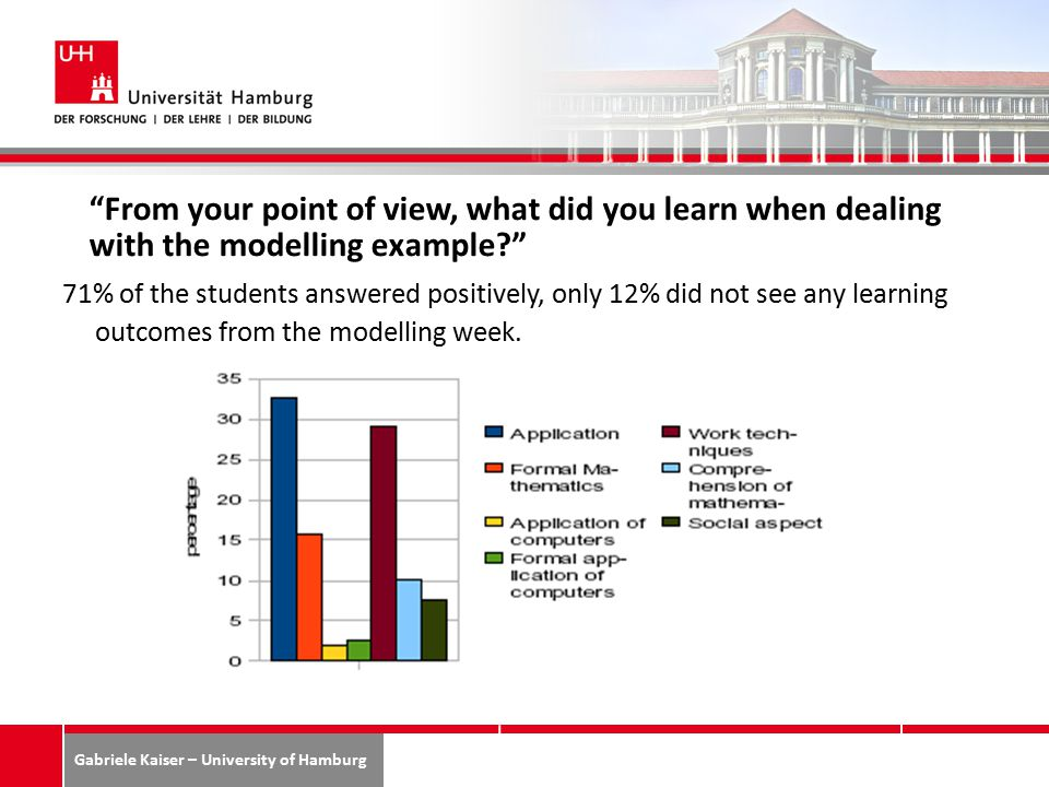 Gabriele Kaiser – University of Hamburg From your point of view, what did you learn when dealing with the modelling example? 71% of the students answered positively, only 12% did not see any learning outcomes from the modelling week.