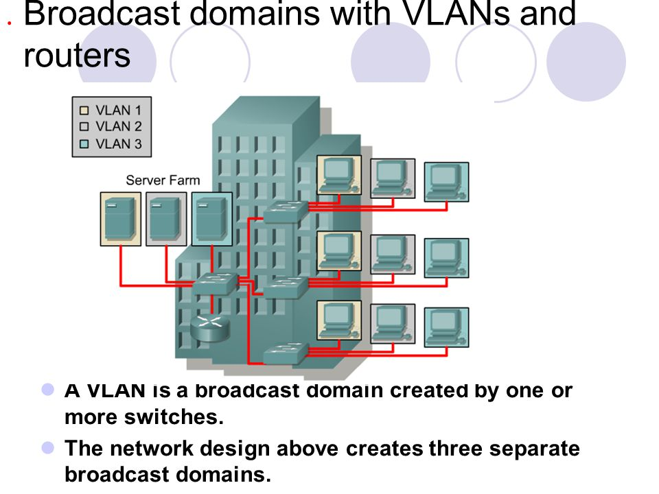 Broadcast domains with VLANs and routers A VLAN is a broadcast domain created by one or more switches. The network design above creates three separate
