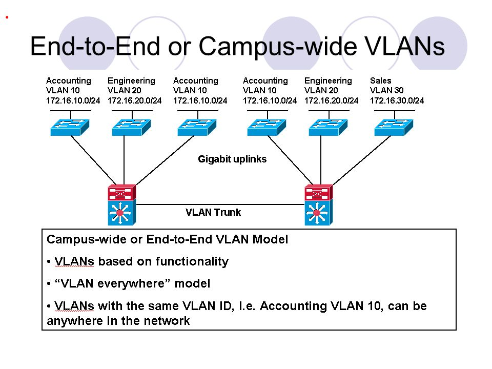 End-to-End or Campus-wide VLANs.