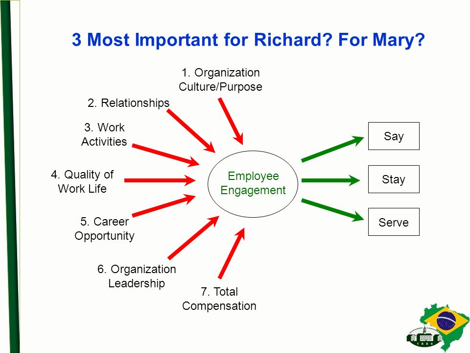 3 Most Important for Richard. For Mary. Serve Stay Say Employee Engagement 1.