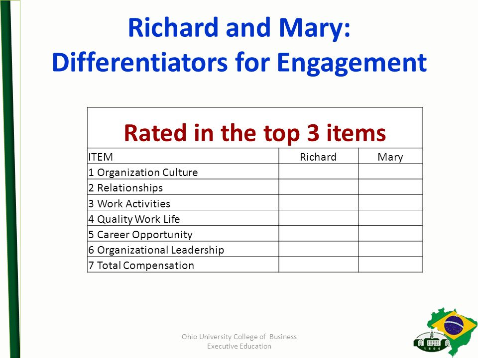 Richard and Mary: Differentiators for Engagement Ohio University College of Business Executive Education Rated in the top 3 items ITEMRichardMary 1 Organization Culture 2 Relationships 3 Work Activities 4 Quality Work Life 5 Career Opportunity 6 Organizational Leadership 7 Total Compensation
