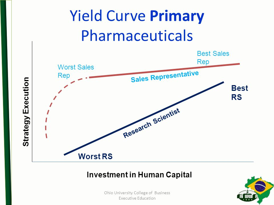 Yield Curve Primary Pharmaceuticals Best Sales Rep Worst Sales Rep Strategy Execution Investment in Human Capital Best RS Worst RS Sales Representative Research Scientist Ohio University College of Business Executive Education