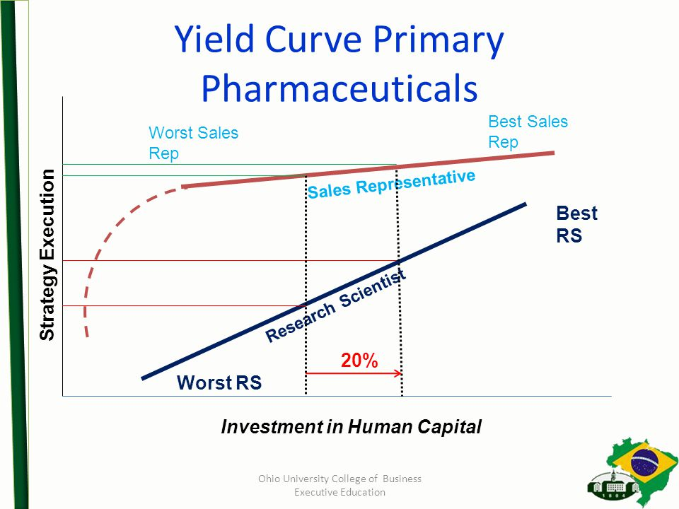 Yield Curve Primary Pharmaceuticals Investment in Human Capital Research Scientist Best Sales Rep Worst Sales Rep Strategy Execution Best RS Worst RS Sales Representative 20% Ohio University College of Business Executive Education