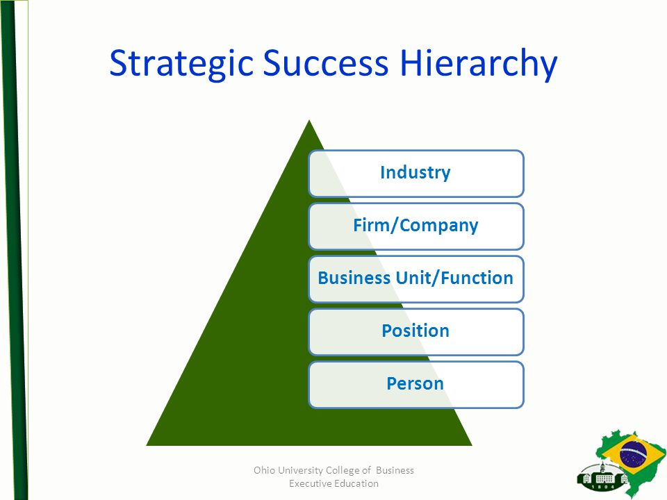 Strategic Success Hierarchy Ohio University College of Business Executive Education