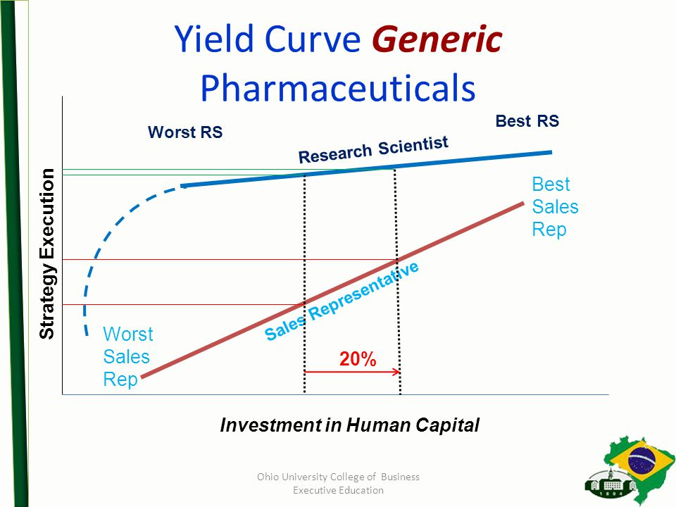 Yield Curve Generic Pharmaceuticals Investment in Human Capital Sales Representative Best RS Worst RS Strategy Execution Best Sales Rep Worst Sales Rep Research Scientist 20% Ohio University College of Business Executive Education