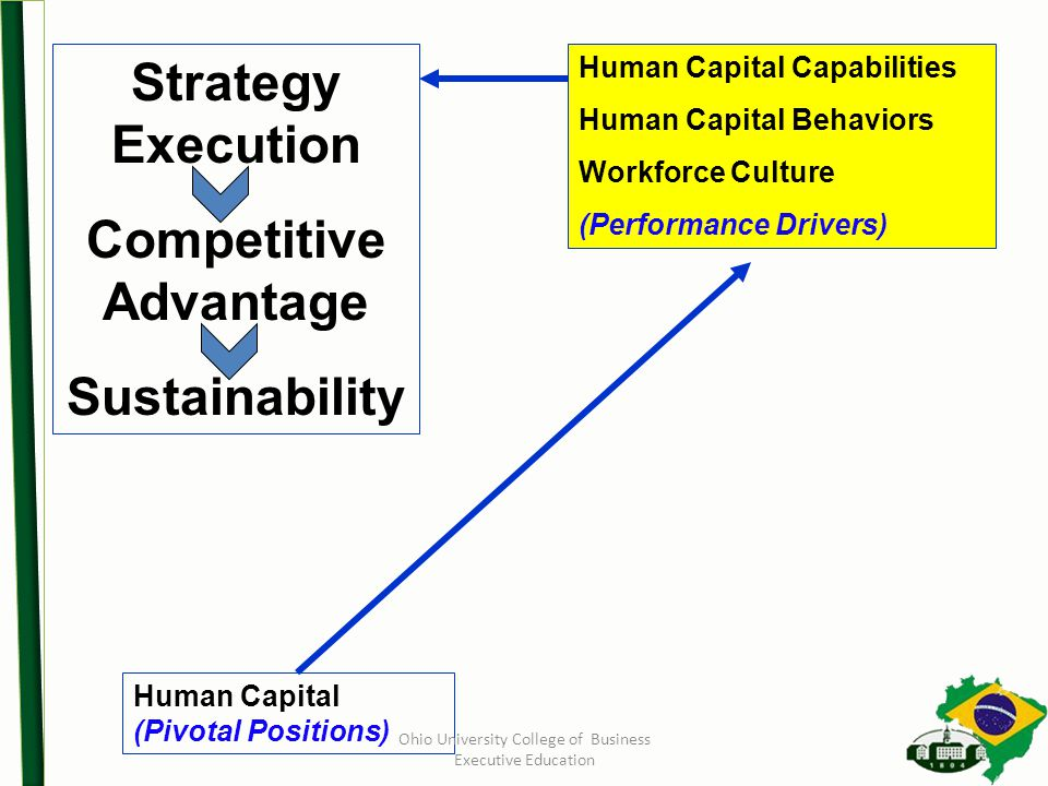 Human Capital (Pivotal Positions) Strategy Execution Competitive Advantage Sustainability Human Capital Capabilities Human Capital Behaviors Workforce Culture (Performance Drivers) Ohio University College of Business Executive Education