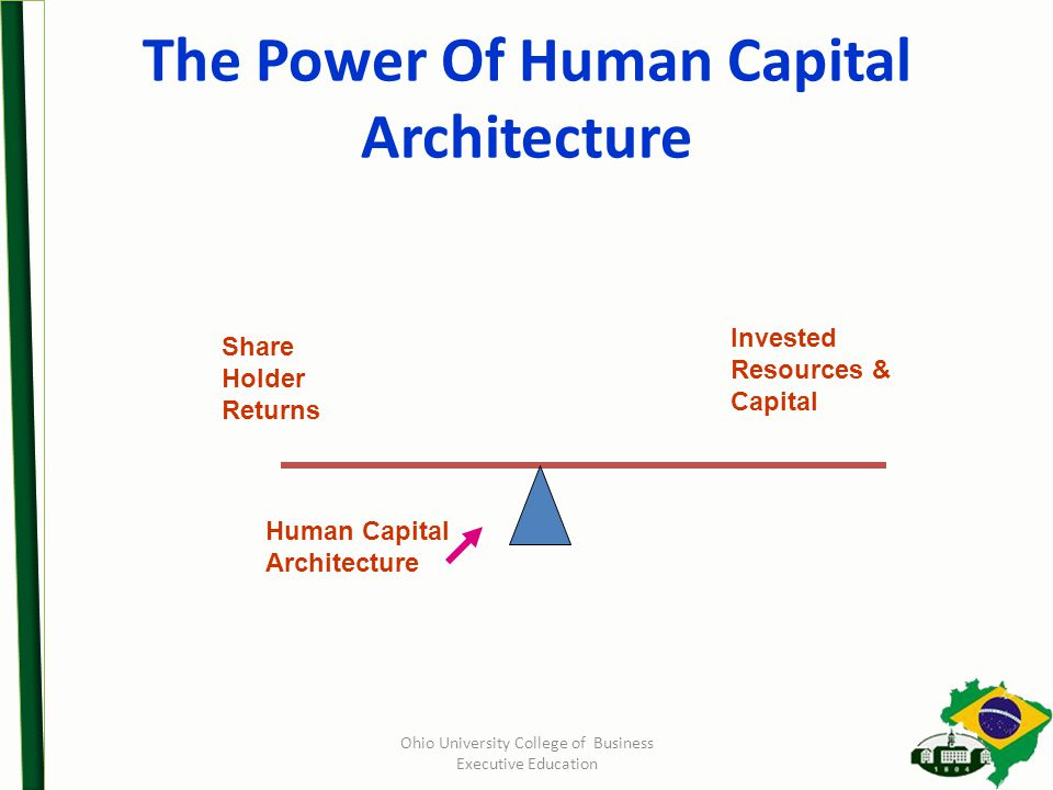 Ohio University College of Business Executive Education The Power Of Human Capital Architecture Share Holder Returns Invested Resources & Capital Human Capital Architecture