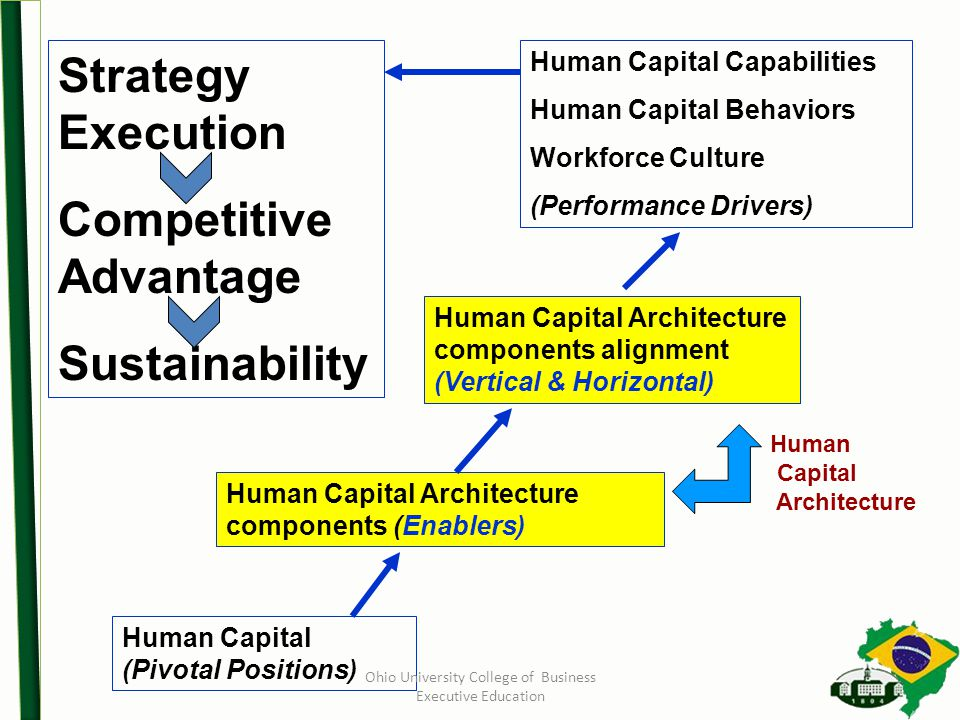 Human Capital (Pivotal Positions) Human Capital Architecture components (Enablers) Human Capital Architecture components alignment (Vertical & Horizontal) Strategy Execution Competitive Advantage Sustainability Human Capital Capabilities Human Capital Behaviors Workforce Culture (Performance Drivers) Human Capital Architecture Ohio University College of Business Executive Education