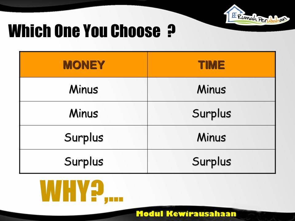 MONEYTIME MinusMinus MinusSurplus SurplusMinus SurplusSurplus Which One You Choose WHY ,...