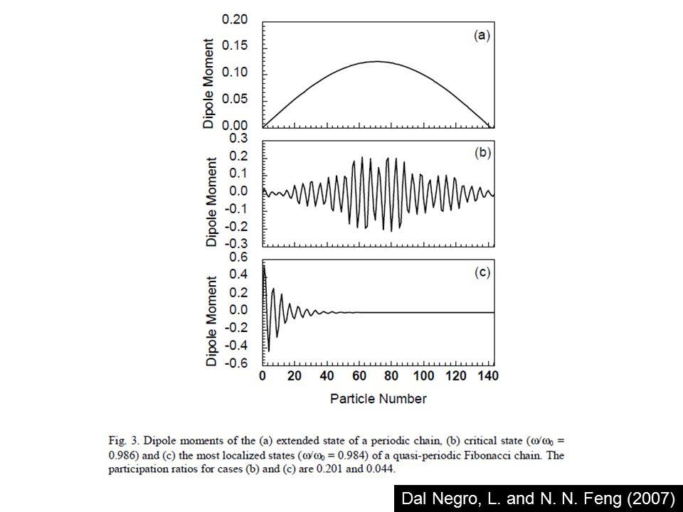 Aperiodic nanoparticle chain Dal Negro, L., N. N. Feng, et al. (2008)