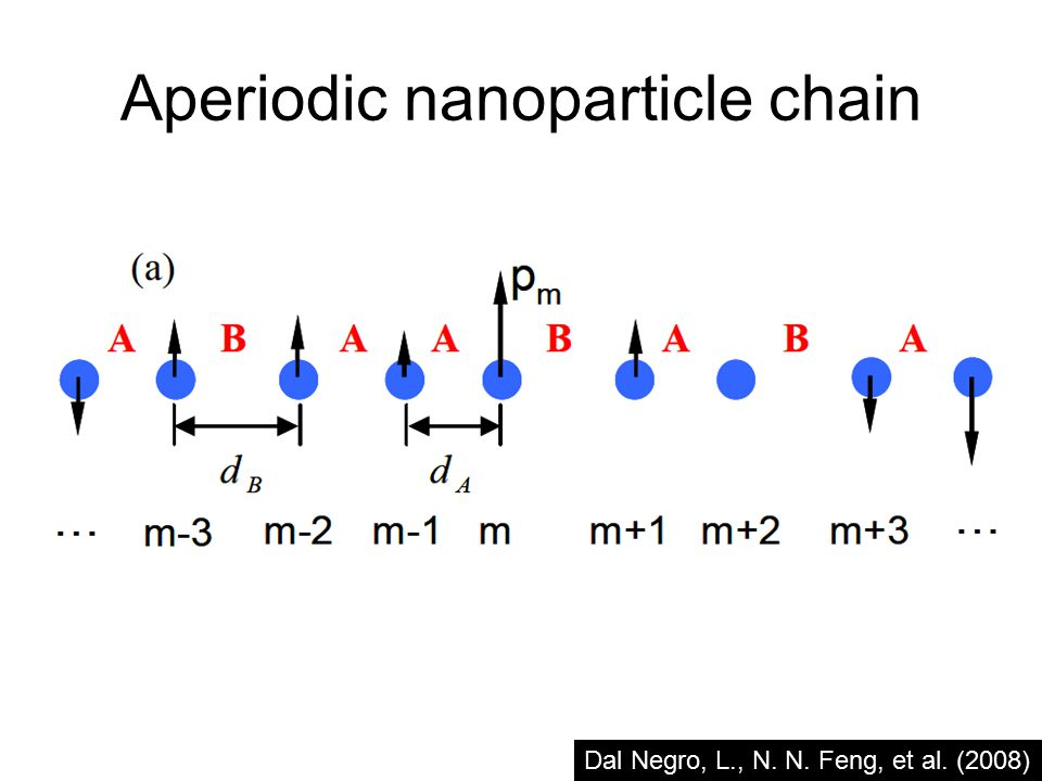 The dipole equations of motion : Transfer matrix approach valid within the dipole approximation Simplifies to :where, In frequency domain : and gives : Dal Negro, L.