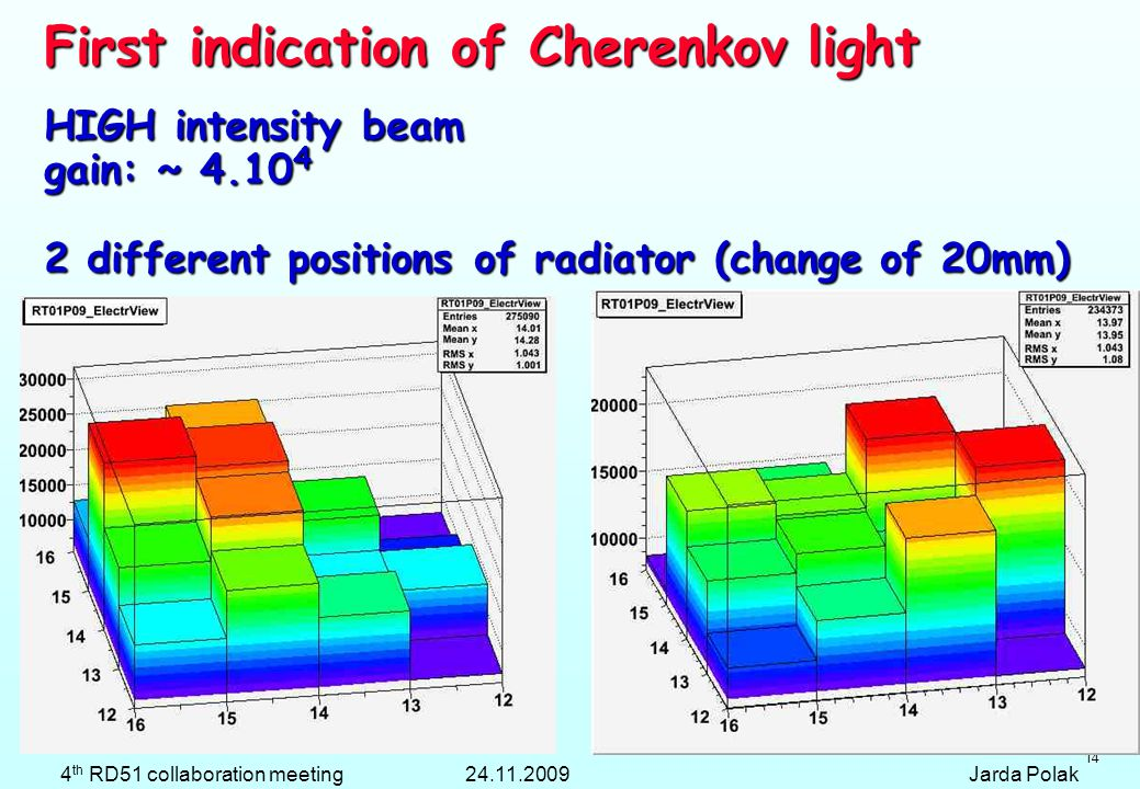 14 HIGH intensity beam gain: ~ 4.10 4 2 different positions of radiator (change of 20mm) First indication of Cherenkov light 4 th RD51 collaboration meeting 24.11.2009 Jarda Polak